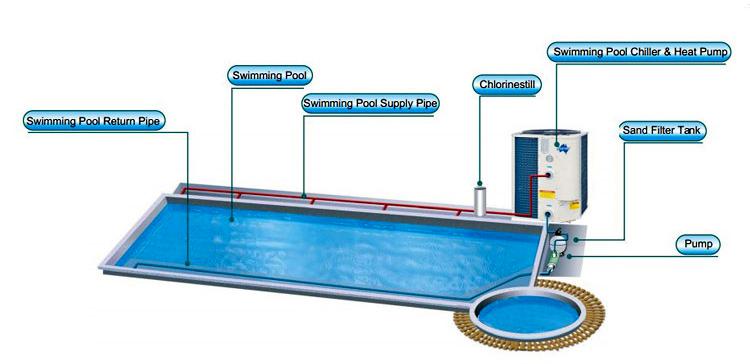 Cách làm nóng bể bơi nhanh nhất, hiệu quả nhất