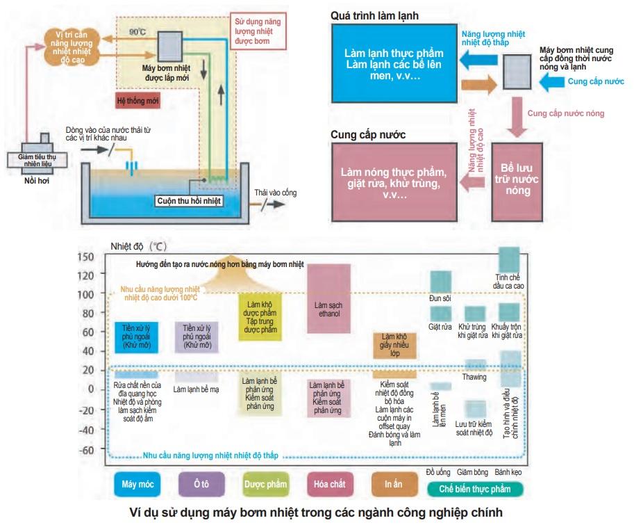 Công nghệ bơm nhiệt dùng trong công nghiệp